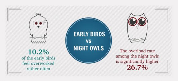 Overworked early birds very night owls