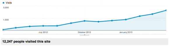 Monthly web traffic growth of Machiine.com